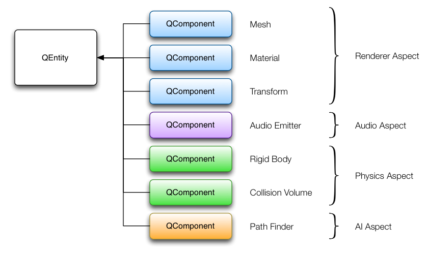 Entity-Component-System in Qt3D [2].